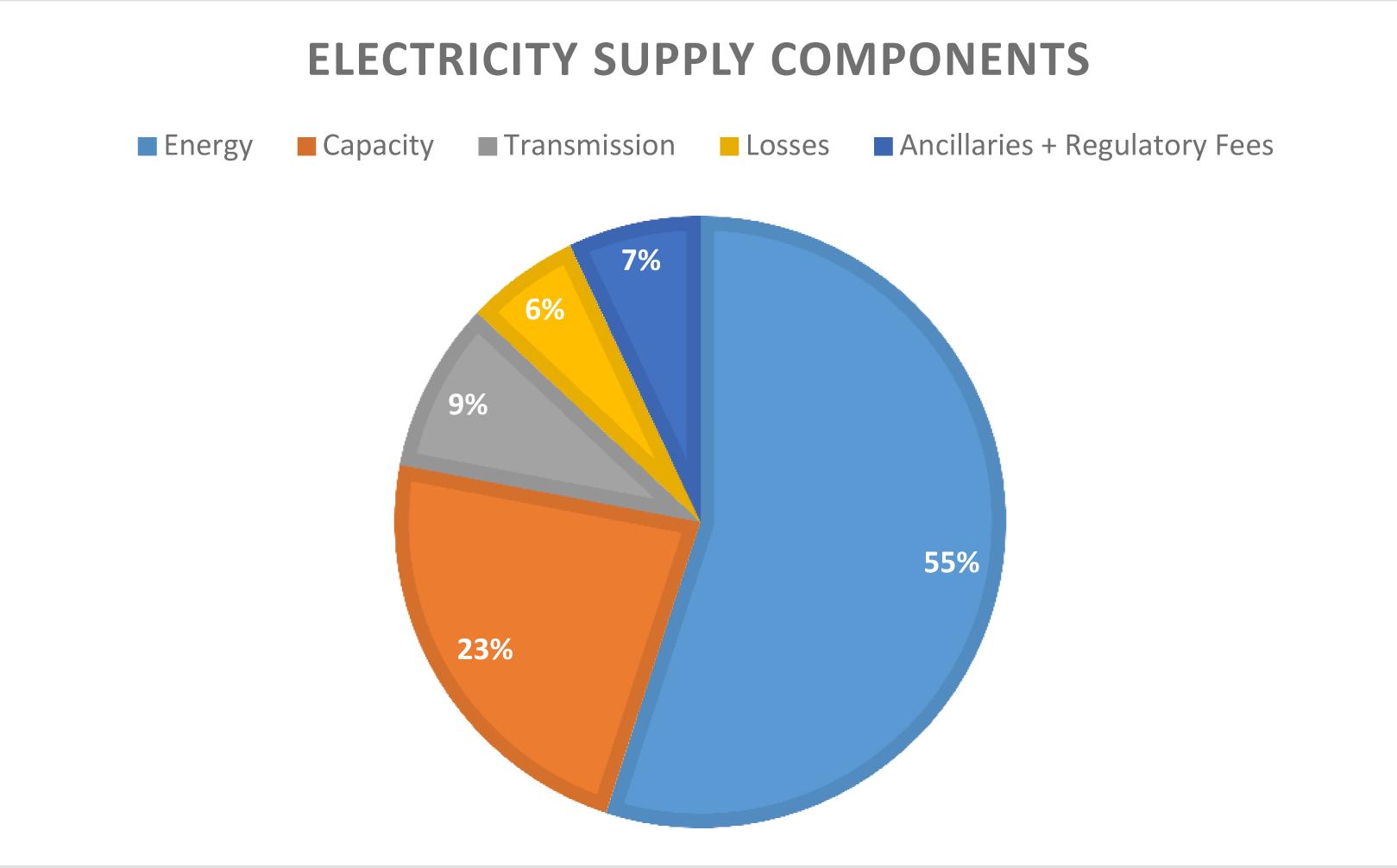 Natural Gas Cooperatives